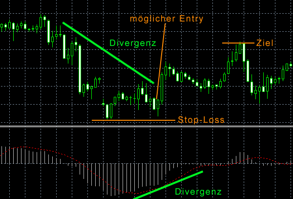MACD Divergenz Strategie