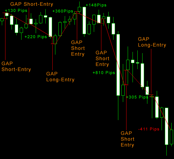Forex GAP Strategie