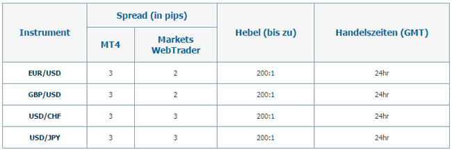 Spreads bei Makets.com