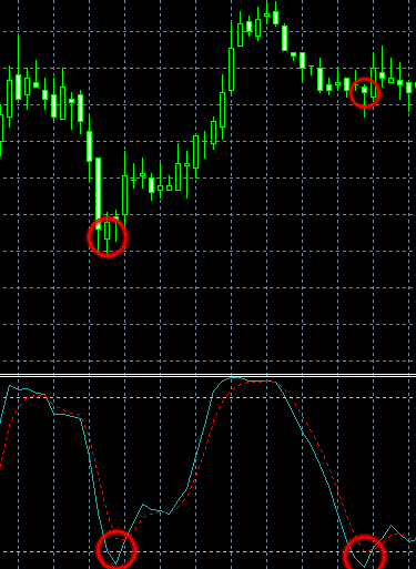 Stochastic Oscillator Moving Average Combo