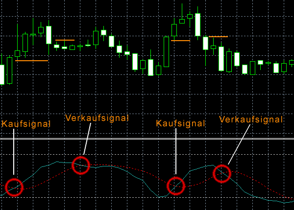 Stochastic Oscillator Strategie