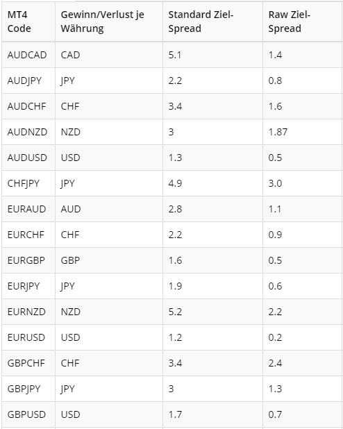 FX-Spreads bei ValuTrades