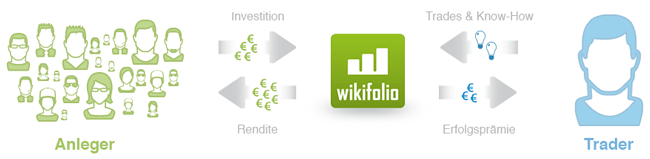 Funktionsweise wikifolio