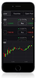 Markets.com Mobile Trader