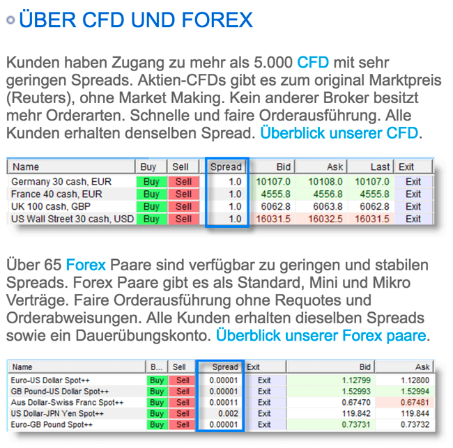 Forex & CFD Spreads bei WH Selfinvest