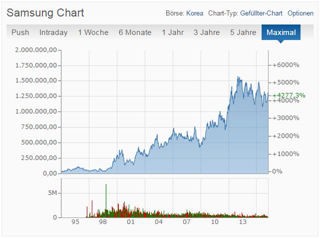 Aktien Samsung