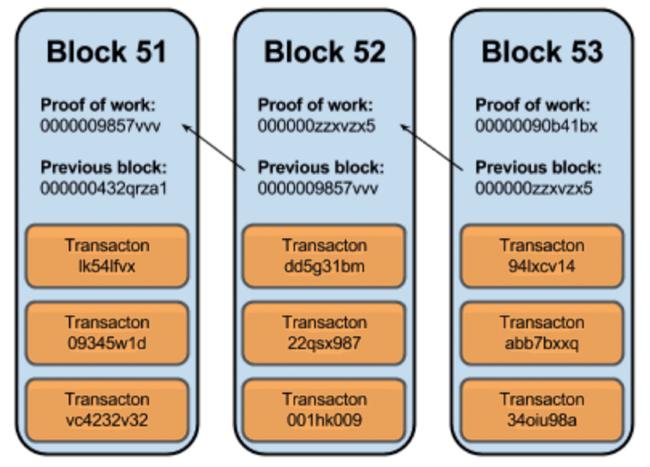 bitcoin blockchain erklärung