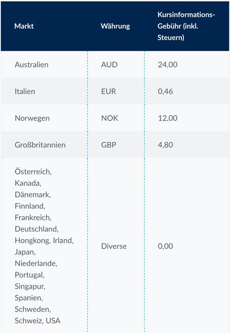 Cmc Markets Kosten