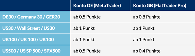 Spreads CFDs bei FXFlat