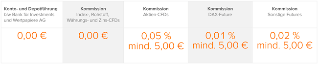 Konditionen CFD Trading flatex