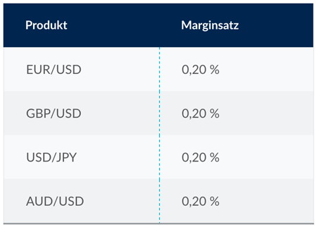 Margin Forex CMC Markets