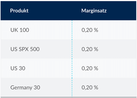 Margin Index CFDs CMC Markets
