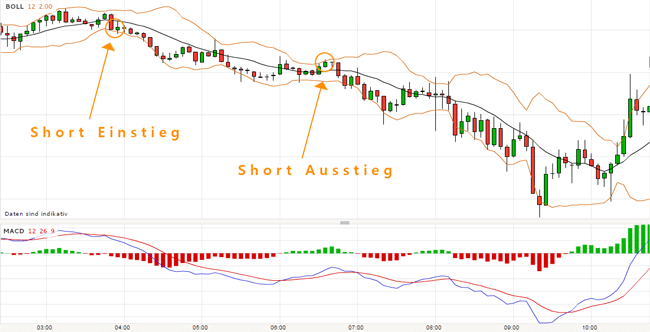 Trend Strategie im Forexhandel